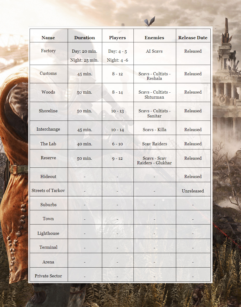 Escape from Tarkov Map table